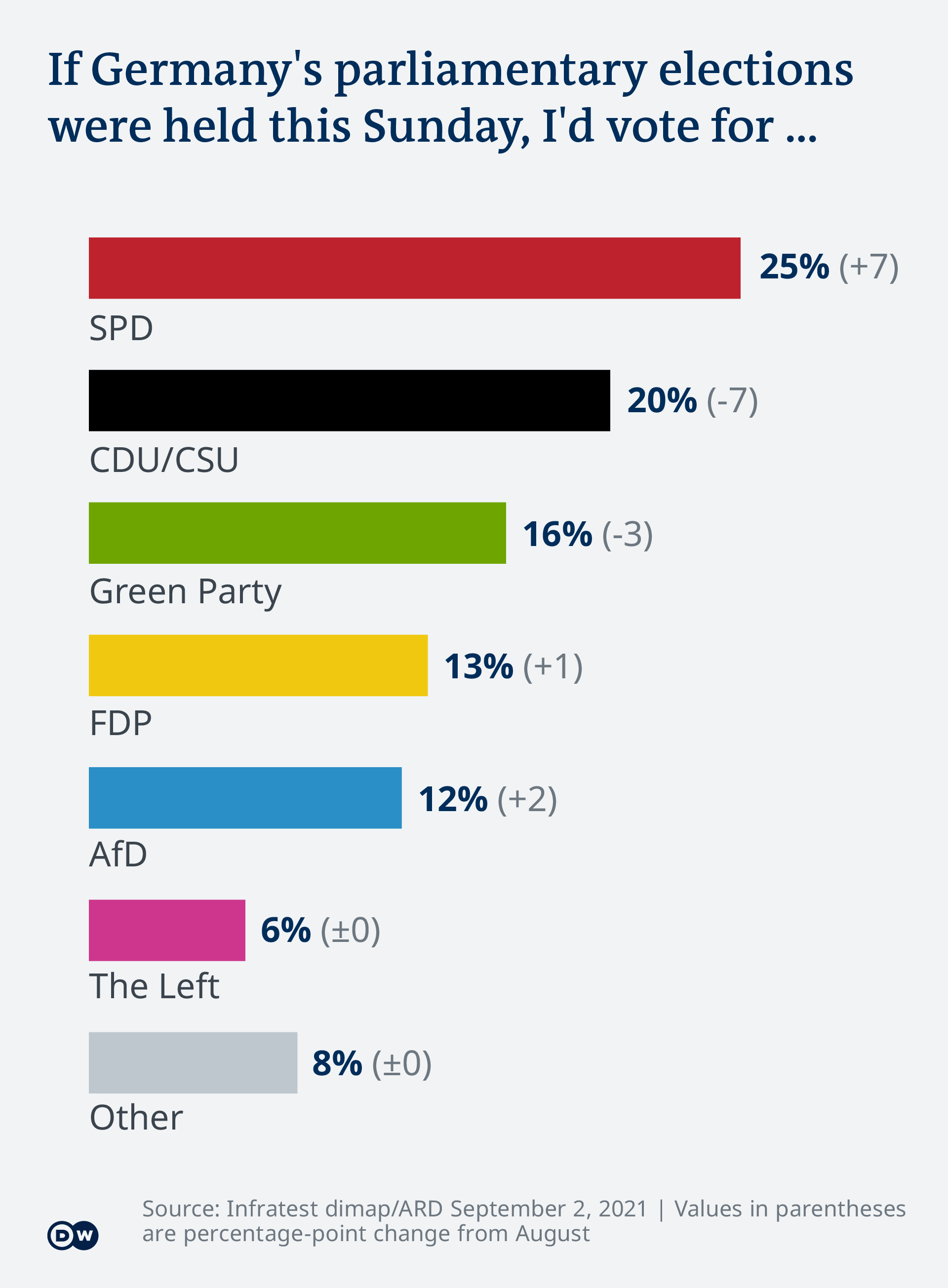 Who Is Who In The German Elections